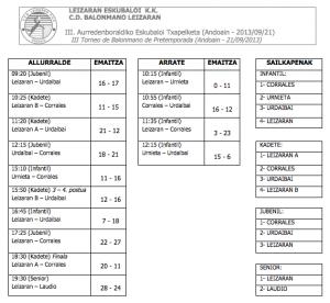 2013-09-21 Emaitza eta sailkapenak